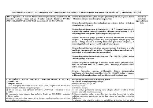 europos parlamento ir tarybos direktyvos 2007/64/eb ir lietuvos ...