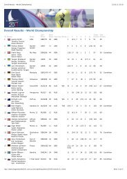 Overall Results - World Championship - Dragon-class.ch
