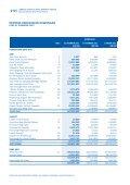 PENYATA KEWANGAN FInAnCIAL STATEMEnTS - KWSP - Page 4