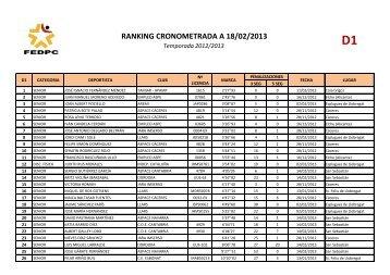 RANKING CRONOMETRADA A 18/02/2013
