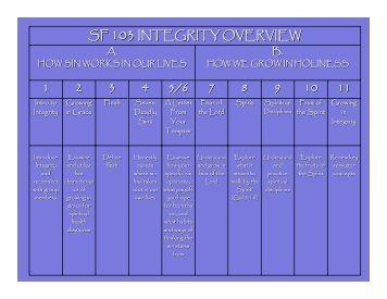 SF 103 INTEGRITY OVERVIEW 1 2 3 4 5/6 7 8 9 10 11