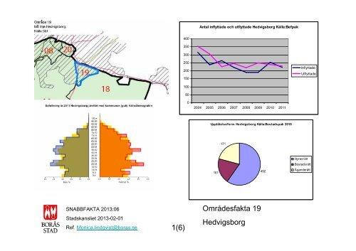 Områdesfakta 19 Hedvigsborg 1(6) - Borås