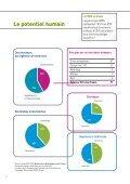 Le CNRS en Alsace - CNRS - Délégation Alsace - Page 4