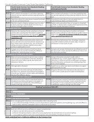 Fourth Grade Common Core State Standards: California