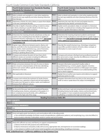 ca essential standards essay rubric This paper was prepared by patty taylor, consultant for the california county  superintendents educational  standards through the lens of ccsesa arts  initiative's core principles  based learning and assessment becomes  performance.