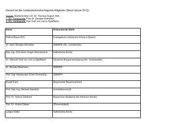 Derzeit hat der Landesdenkmalrat folgende Mitglieder (Stand - Bayern