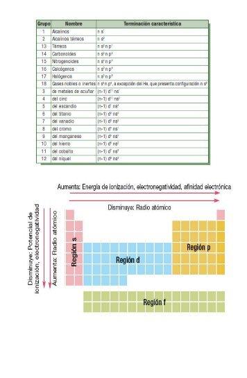 Tabla peridica de los elementos depa tabla periodica de los elementospdf urtaz Gallery