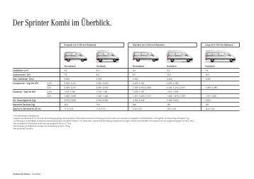 Die Sprinter Reisemobil-Fahrgestelle im à berblick.