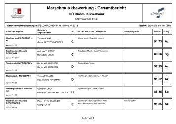 Marschmusikbewertung - Gesamtbericht - Braunau