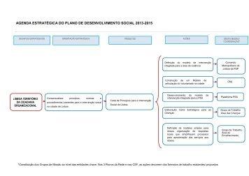 Agenda Estratégica PDS