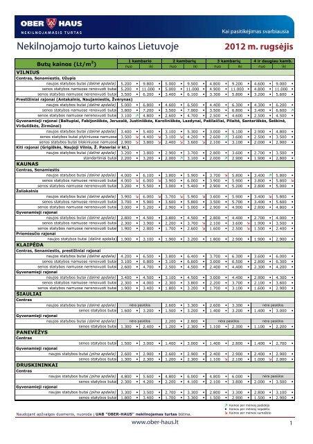 Nekilnojamojo turto kainos 2012 m. rugsėjo mėn. - Ober-Haus