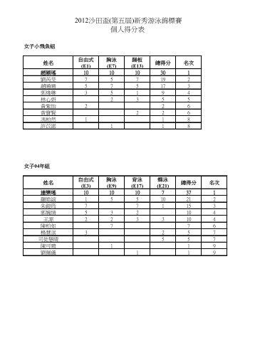 2012沙田盃(第五屆)新秀游泳錦標賽個人得分表