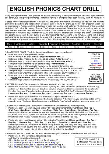 English Phonics Chart Drill - THRASS