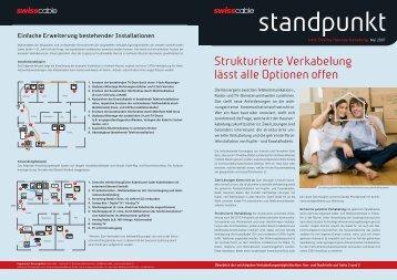 Strukturierte Verkabelung - Intelligentes Wohnen