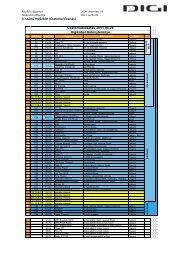 4. számú melléklet (Csatorna kiosztás) Csatornakiosztás ... - DIGI