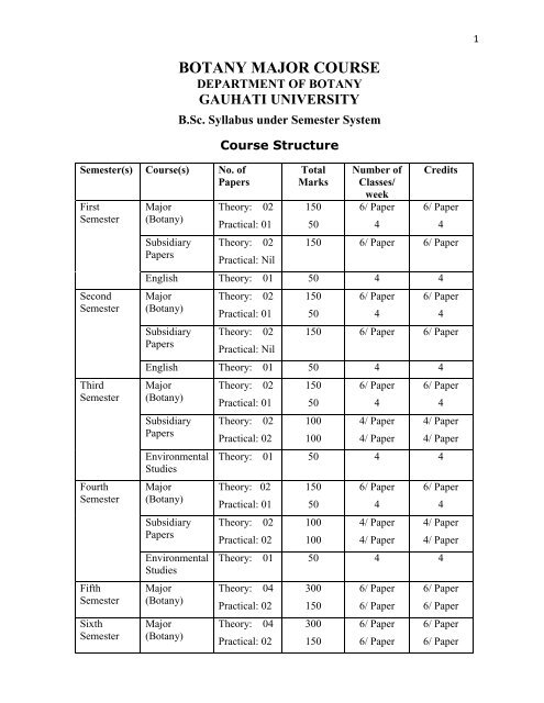 Botany Major Syllabus(Semester) - Gauhati University
