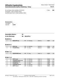 Gemeindemeisterschaften Eidenberg Geng_Offizielle Ergebnisliste