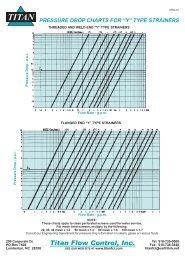 titan strainer pressure drop chart.pdf - Bay Port Valve & Fitting