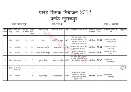 शिक्षक नियोजन-2012 खुसरूपुर प्रखण्ड की अंतिम ...