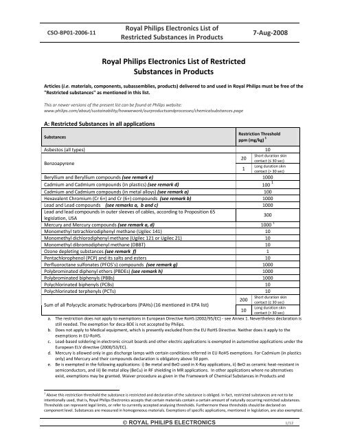 Royal Philips Electronics List of Restricted Substances in Products