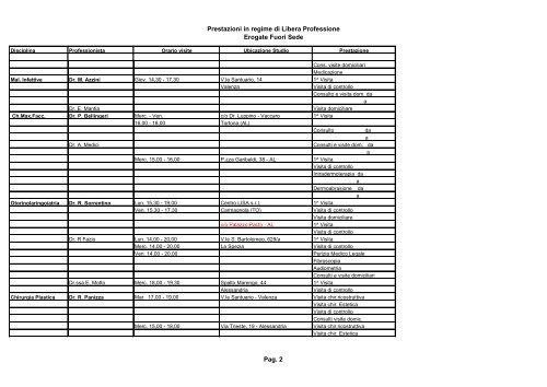 Prestazioni Ambulatoriali Erogate Fuori Sede