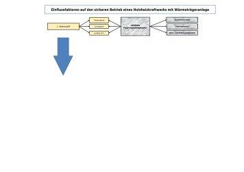 Einflussfaktoren auf den sicheren Betrieb eines Holzheizkraftwerks ...