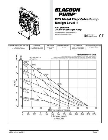 X25 Metal Flap Valve Pump Design Level 1 - Demorindustria