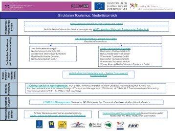 Strukturen Tourismus - Regional Cooperation Management HU-AT