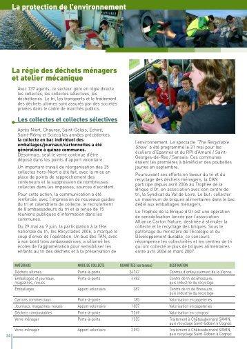 Télécharger - Communauté d'Agglomération de Niort