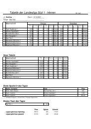Tabelle der Landesliga Süd 1 - Herren