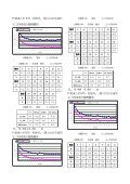港埠貨運裝卸之模擬分析與研究Simulation Analysis of Container ... - Page 6