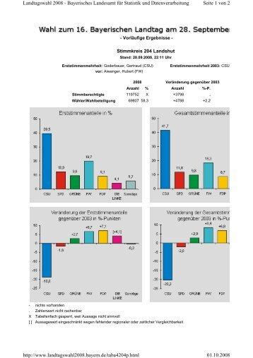 Seite 1 von 2 Landtagswahl 2008 - Bayerisches Landesamt für ...