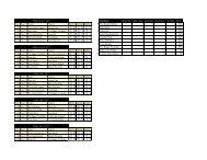 Standings 1 The Rowdy Rebels 5 0 14 1 4 93% 25 27 14 25 10 15 2 ...