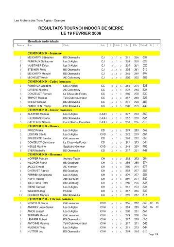 Liste des résultats 2006 - ASTA