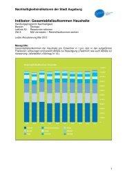 Indikator A2 Z4-1 Gesamtabfallaufkommen Haushalte - Nachhaltigkeit