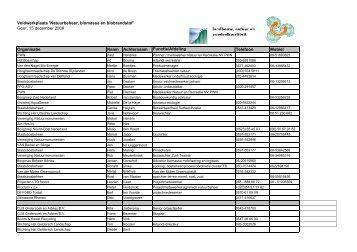 Deelnemerslijst Vwp La09-04b_biomassa 15 ... - VeldwerkPlaatsen
