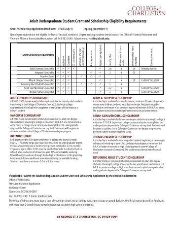 College Of Charleston Application Essay