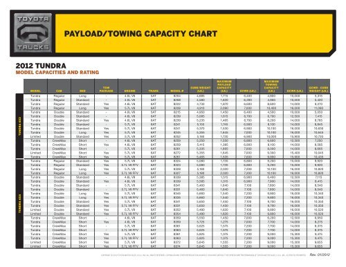 Towing Capacity >> Payload Towing Capacity Chart