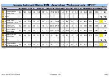 Mainzer Automobil Classic 2012 Auswertung Wertungsgruppe SPORT