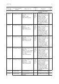 XV. 37 Digitális másolatok levéltári gyűjteménye 2002–2012 b) Más ... - Page 2