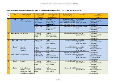 přehled ÚPD_2013_1.pdf - Telč