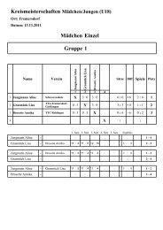 KM Jugend 2011 - Gruppen-Ergebnisse Mädchen Einzel als pdf-Datei