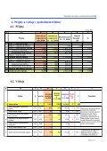 Závěrečný účet za rok 2006 - Page 4