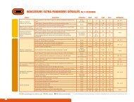 indicAteurs extrA-finAnciers détAillés Au 31 décembre - Bouygues
