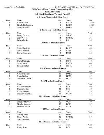 walnut creek swim club city meet results