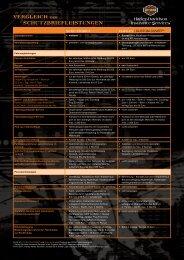 Vergleich der SchutzbriefleiStungen - Harley-Davidson Insurance ...