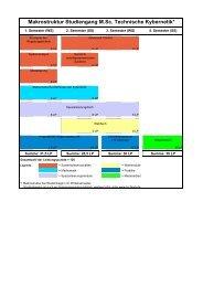 PDF zum Download - Technische Kybernetik