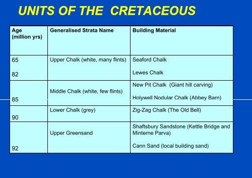 Geological Resume