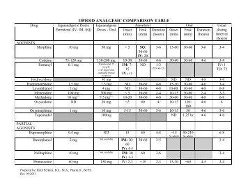 Opioid Analgesic Comparison Table