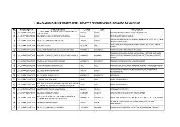 lista candidaturilor primite pentru proiecte de parteneriat ... - LLP
